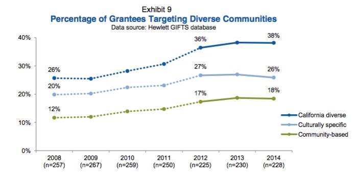 Grantmaking chart