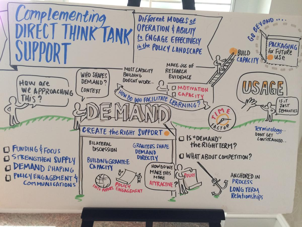 Think Tank Funders Forum. Visual Facilitation by Tim Hamons, Art of Awakening