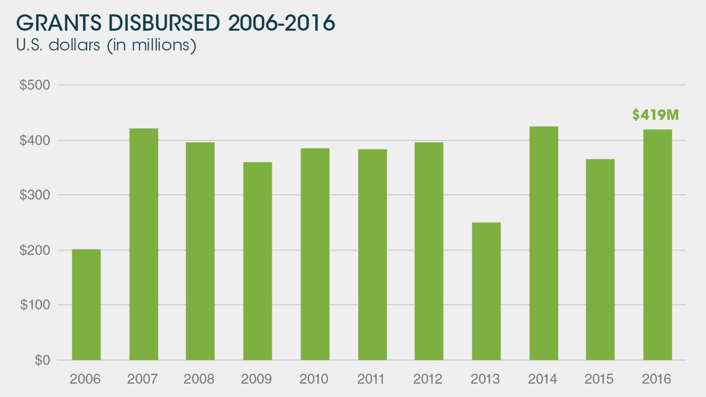 grants-disbursed-bar-chart